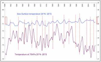 Figure 1 Response of lower stratosphere to ocean warming