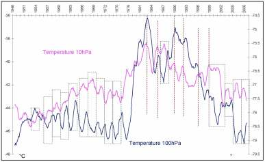 Figure 5 Temperature change at 10hPa and 100hPa